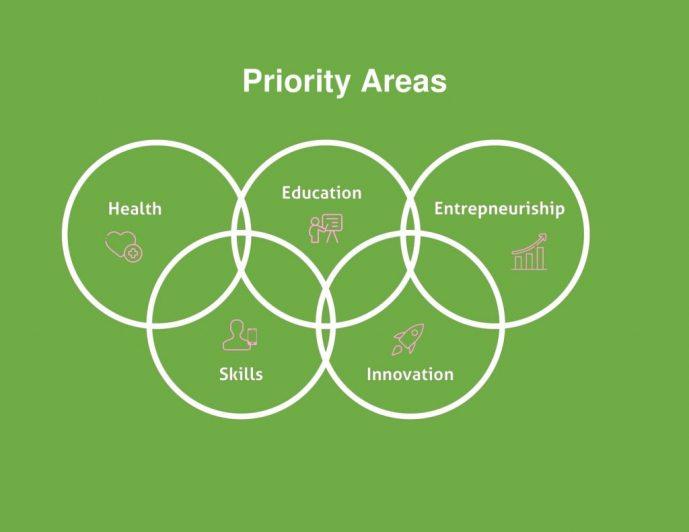 Priority Areas-1 (3)